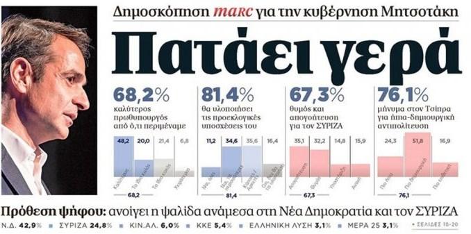 Δημοσκόπηση Marc: Στις 18 μονάδες η διαφορά Νέας Δημοκρατίας και ΣΥΡΙΖΑ